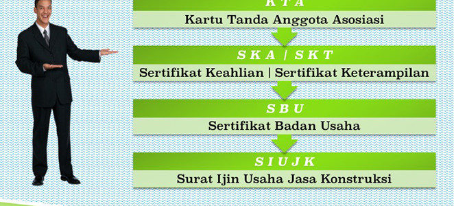 Layanan Perusahaan Jasa Pengurusan SBU (Sertifikat Badan Usaha) Di Jakarta