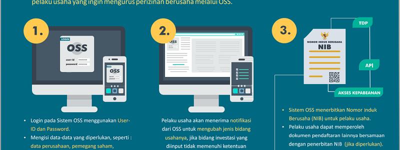 Biro Pengurusan Nomor Induk Berusaha Tangerang