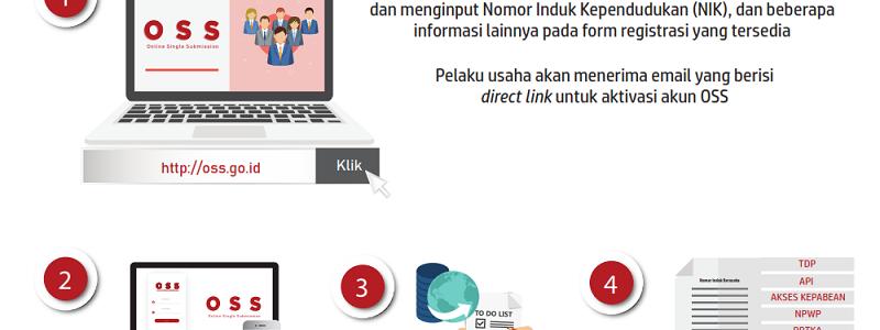 Biro Pengurusan Nomor Induk Berusaha Bogor