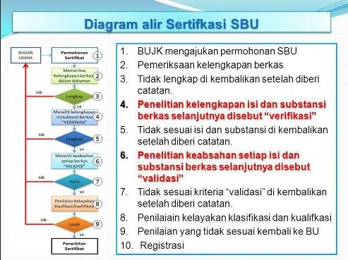 Alur Pengurusan SBU