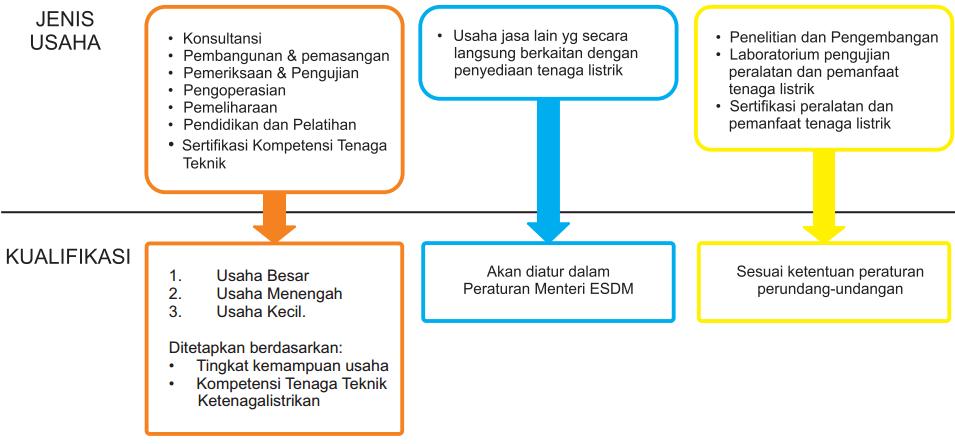 Kualifikasi Sertifikat Badan Usaha